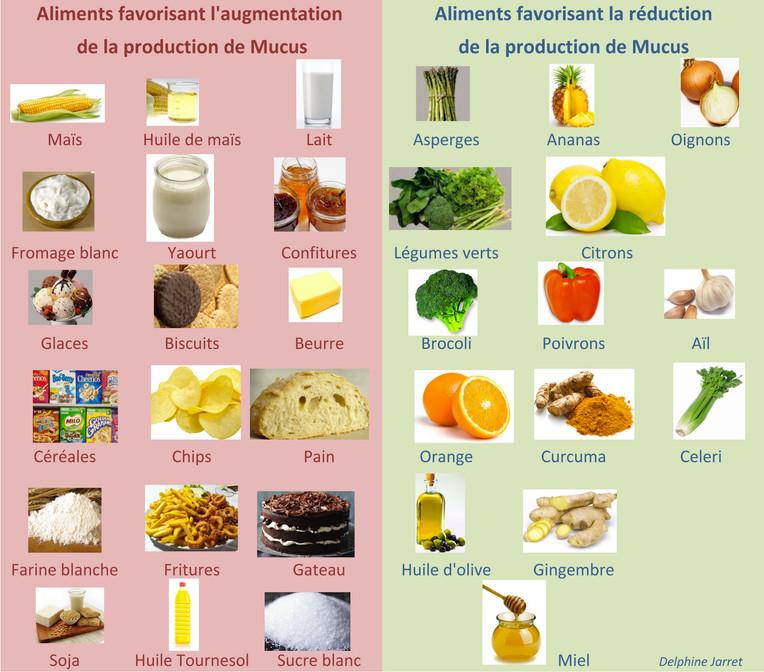 Alimentation et Mucus