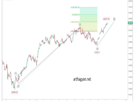 Elliott Wave analysis of Nifty 18th Dec