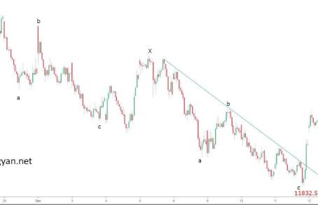Elliott wave analysis NIFTY report for 12th Dec