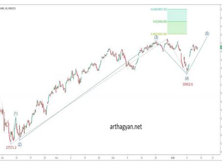Elliott wave analysis of Bank Nifty 13th Jan