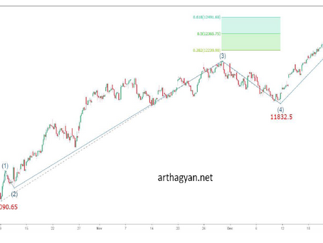 Elliott Wave analysis of Nifty 23rd Dec