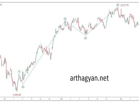 Let's analyze chart of nifty from the low of 11090.65 and try to see what pattern is there.