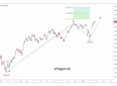 Elliott wave analysis of Nifty 13th Jan