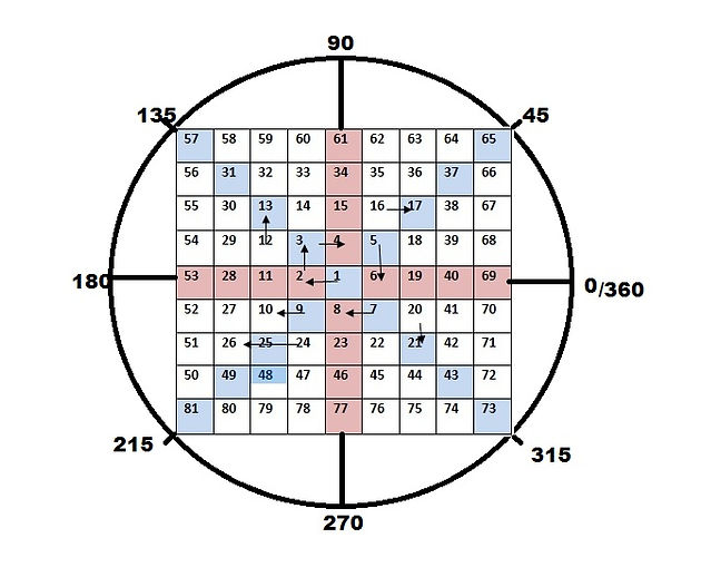 Shocking ways to use square of 9 to make you better trader | Gann