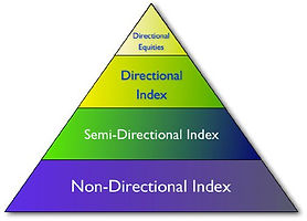 Create Trading Pyramid with Option Strategies   Gann Courses In