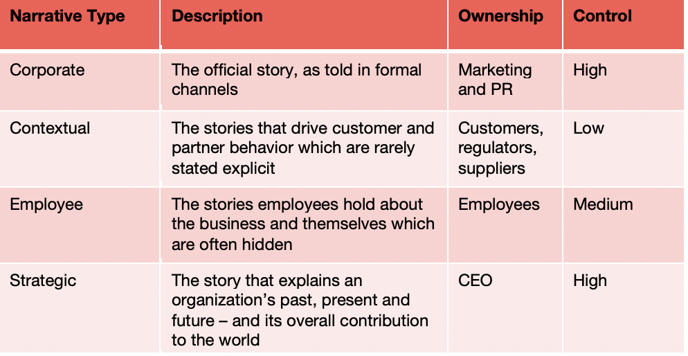 The Four Different Types Of Narrative At Work in Any Organization
