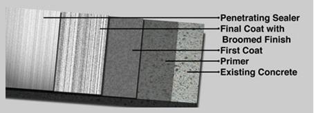 Concrete Overlay