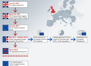2018: The year of Brexit decisions