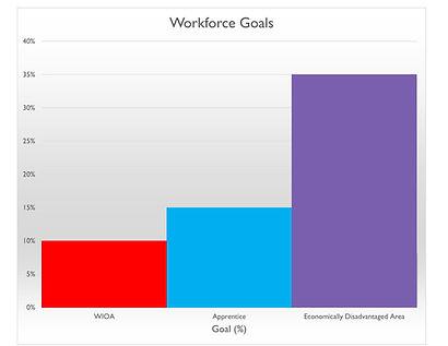 Workforce Goal Graph.jpg