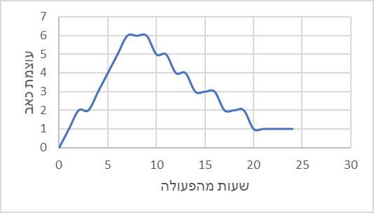 גרף המתאר את מידת  מידת הכאב לאחר קרוס לינקינג. שיא הכאב הוא 6 עד 10 שעות מהפעולה: