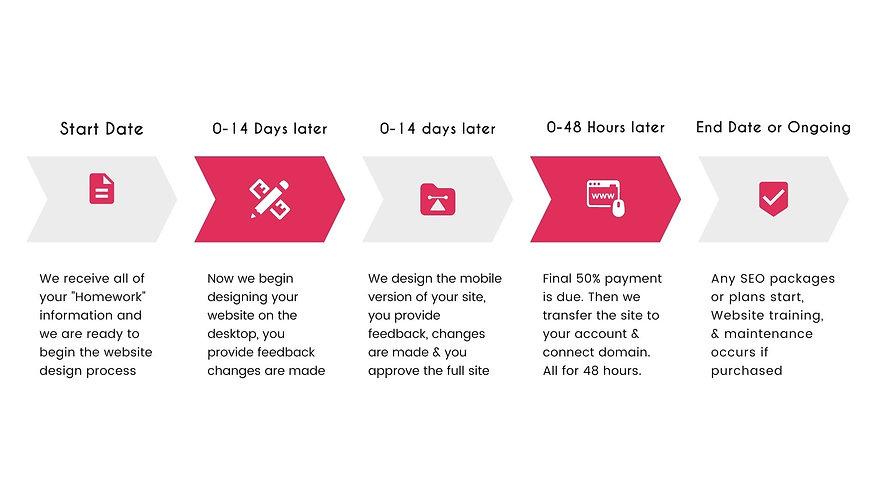 Website Design Timeline.jpg