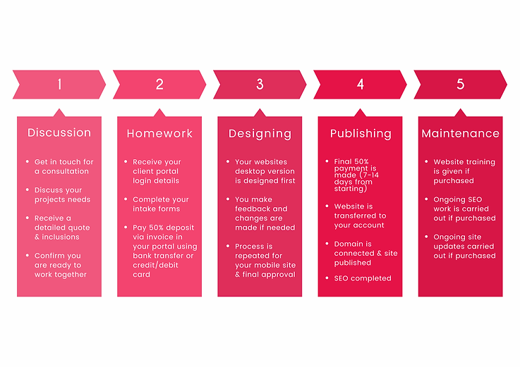 Website-Design-Process-_4_.webp