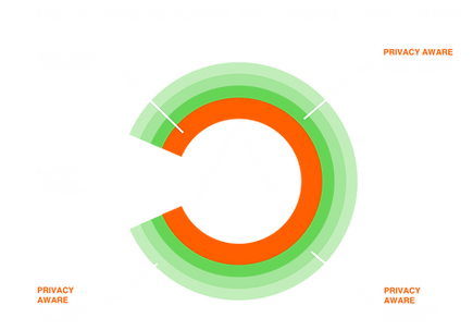 Zero Trust Privacy Aware Data Protection Layers.png
