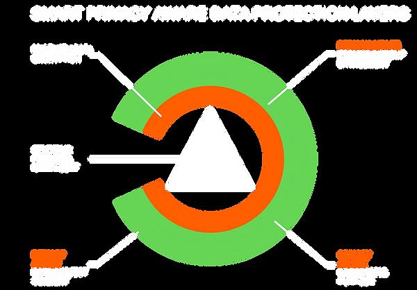 Smart protection prevents data breaches