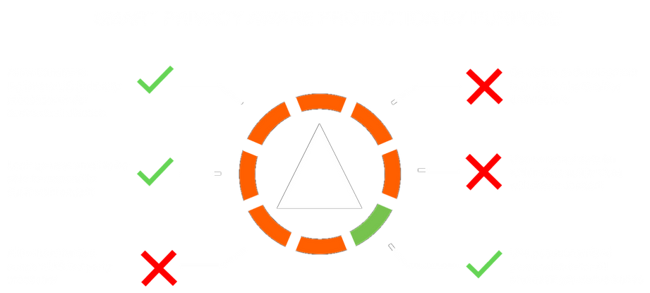 Smart Privacy Aware Technology controls  GDPR processing purpose