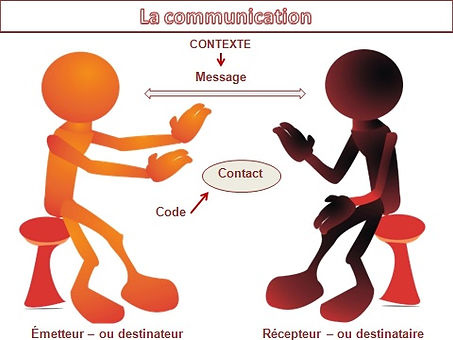 La communication : schéma de Jakobson.