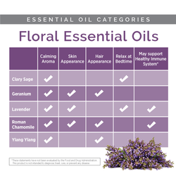 Essential Oil Catagories Floral