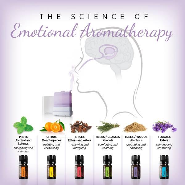 science of emotional Aroma