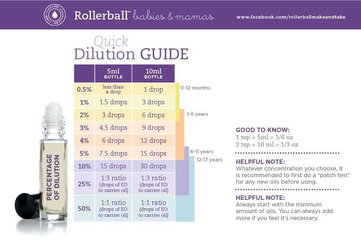 Dilution Chart for Babes