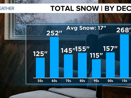 """Back in My Day, There was More Snow!"" Well... WAS There? Let's Look at the Stats!"