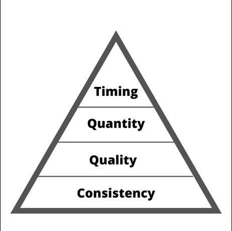 Gavin Guard nutrition pyramid