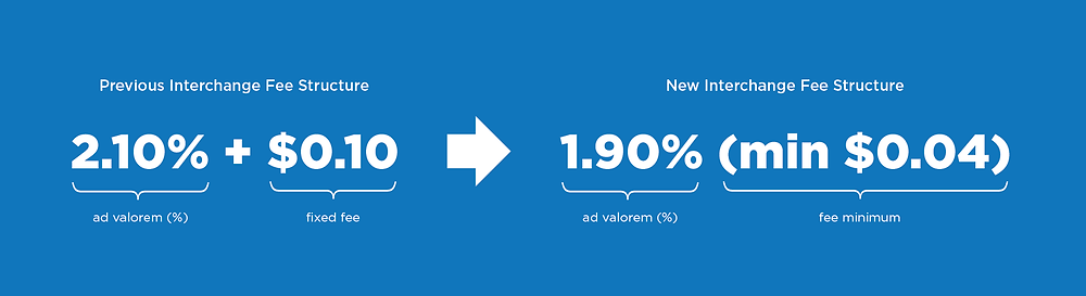 The new structure follows the format 1.90% (min. $0.04) instead of the traditional 2.10% + $0.10 pricing format.