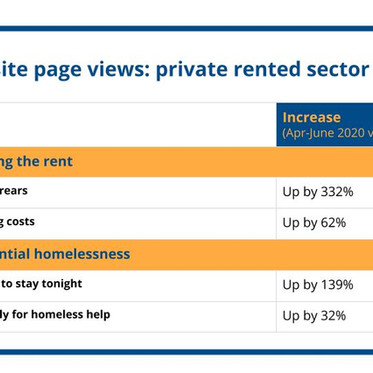 Demand for Citizens Advice rent arrears advice up 332%