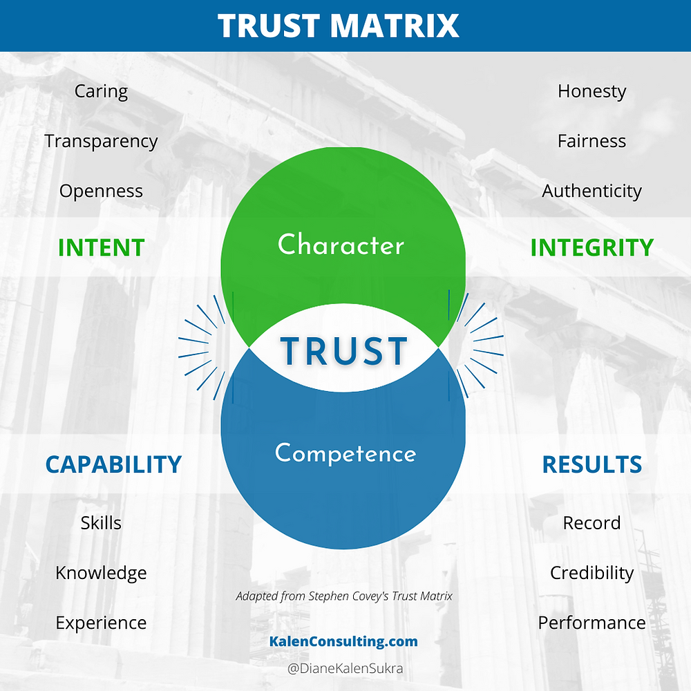 Trust is built through character and competence.