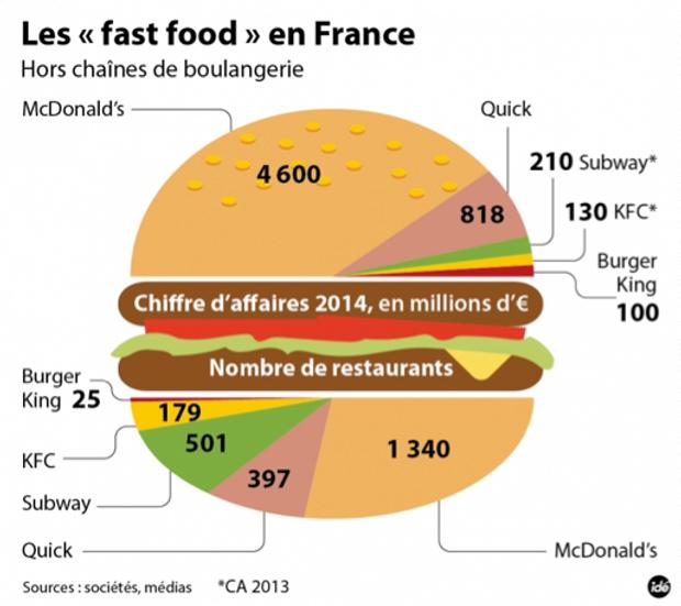 Fast Food Restaurants Market Share