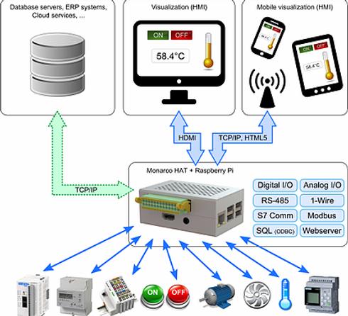 Nodos IoT.webp