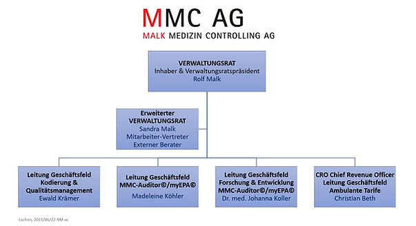 2021_06_MMC Organigramm_RM-ac_E_22.06.20