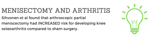 Arthroscopic partial meniscectomy had increased risk for developing knee osteoarthritis compared to sham surgery.