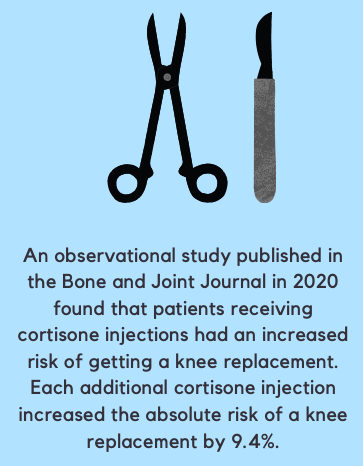 Patients receiving cortisone injections had an increased risk of getting a knee replacement. Each additional cortisone injection increased the absolute risk of a knee replacement by 9.4%.
