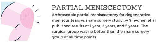 Arthroscopic partial meniscectomy for degenerative meniscus tears vs sham surgery study by Sihvonen et al published results at 1 year, 2 years, and 5 years.  The surgical group was no better than the sham surgery group at all time points.