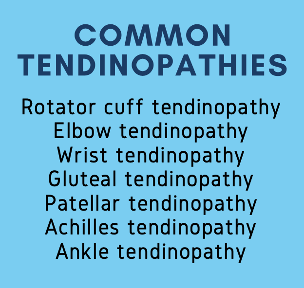 Common Tendinopathies. Rotator cuff tendinopathy. Elbow tendinopathy. Wrist tendinopathy. Gluteal tendinopathy. Patellar tendinopathy. Achilles tendinopathy. Ankle tendinopathy.