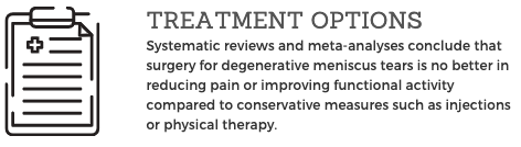 Systematic reviews and meta-analyses conclude that surgery for degenerative meniscus tears is no better in reducing pain or improving functional activity compared to conservative measures such as injections or physical therapy.