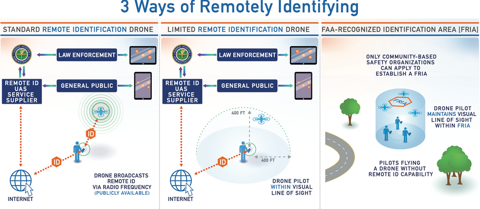 FAA Announces Partners for Drone Remote ID Development – Is this good news?