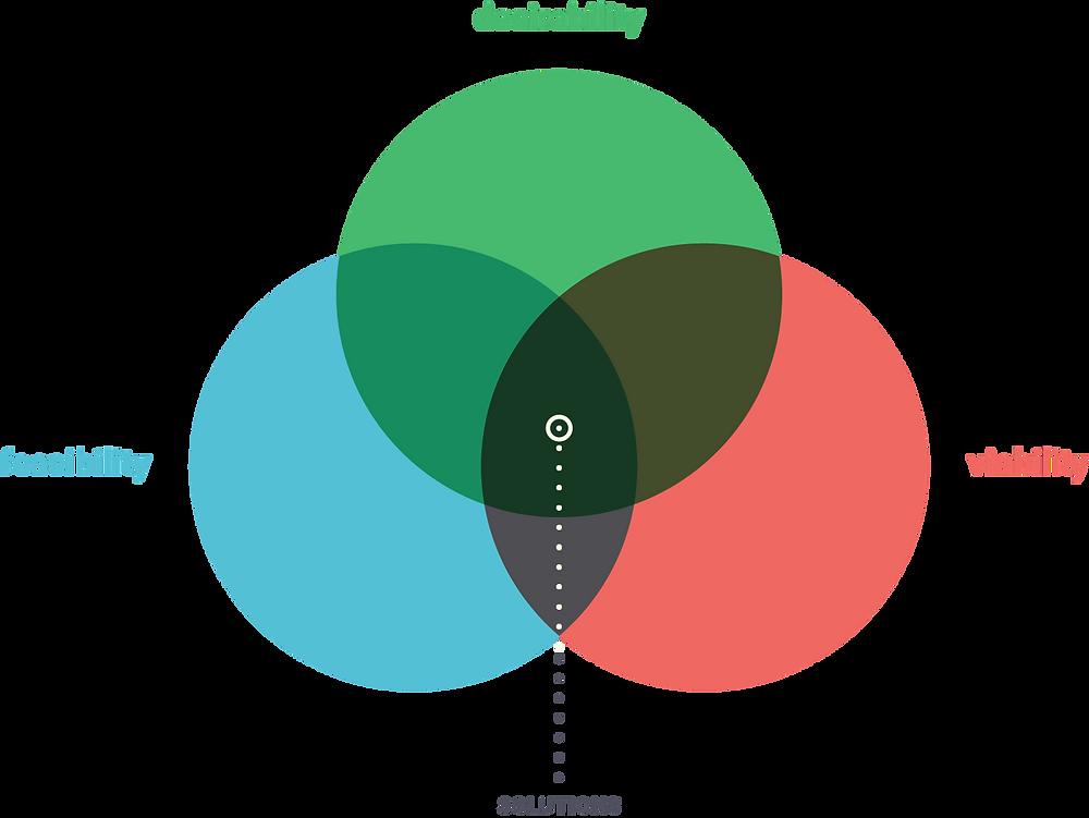 HCD Venn Diagram