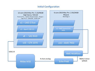TedLand Initial Computer Configuation