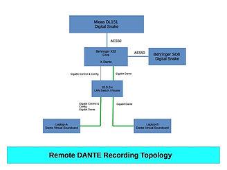 RemoteDante-c.jpg