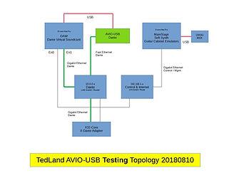 AVIO-USB-TestingTopology.jpg