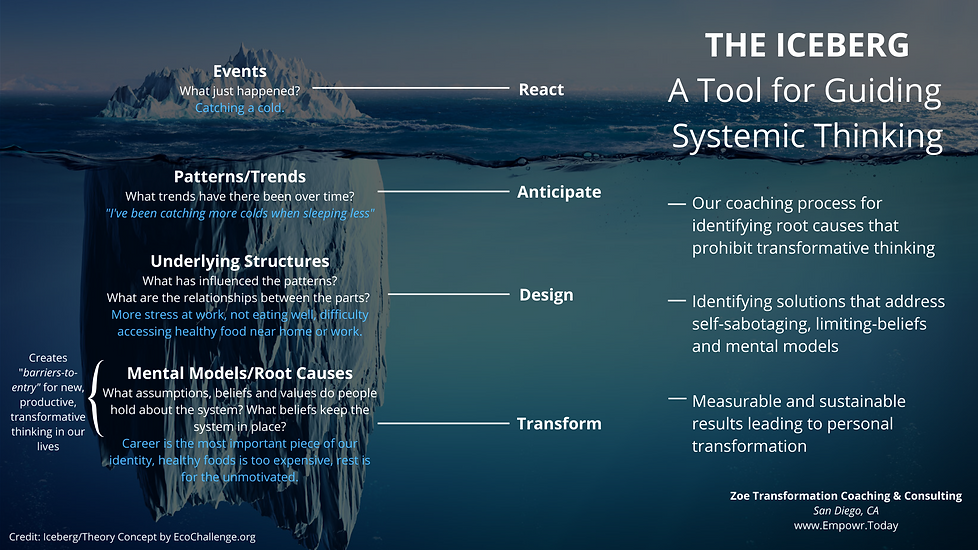The Iceberg A Guide for Systemic Thinkin