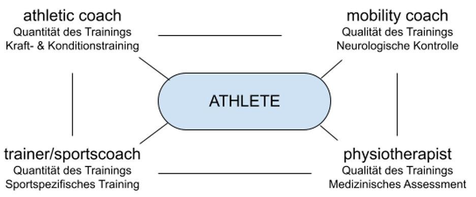 uniq-training-bern-athletic-training.jpg