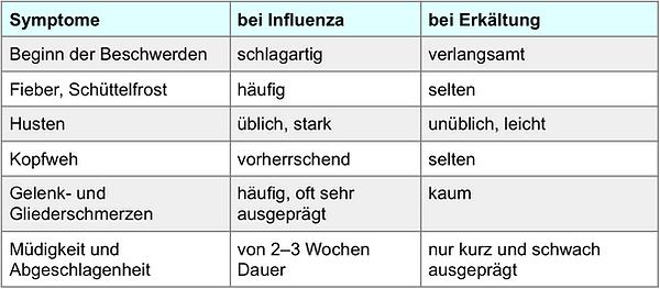 Tabelle Influenza Erkältung Symptome Apothekerkammer