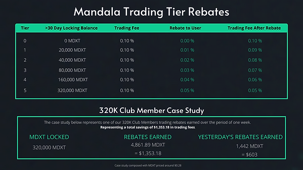 Rebate Trading Fee Structure