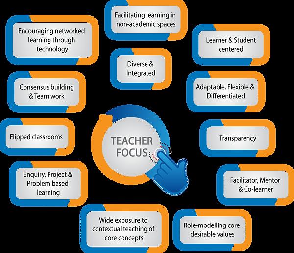 Teacher-Focus-1024x879.png