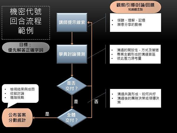 活動引導知識點範例.jpg