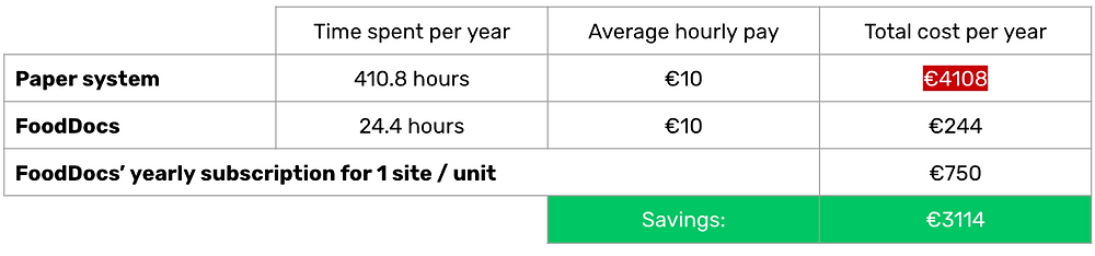 FoodDocs helps to save up to €3,114 per year