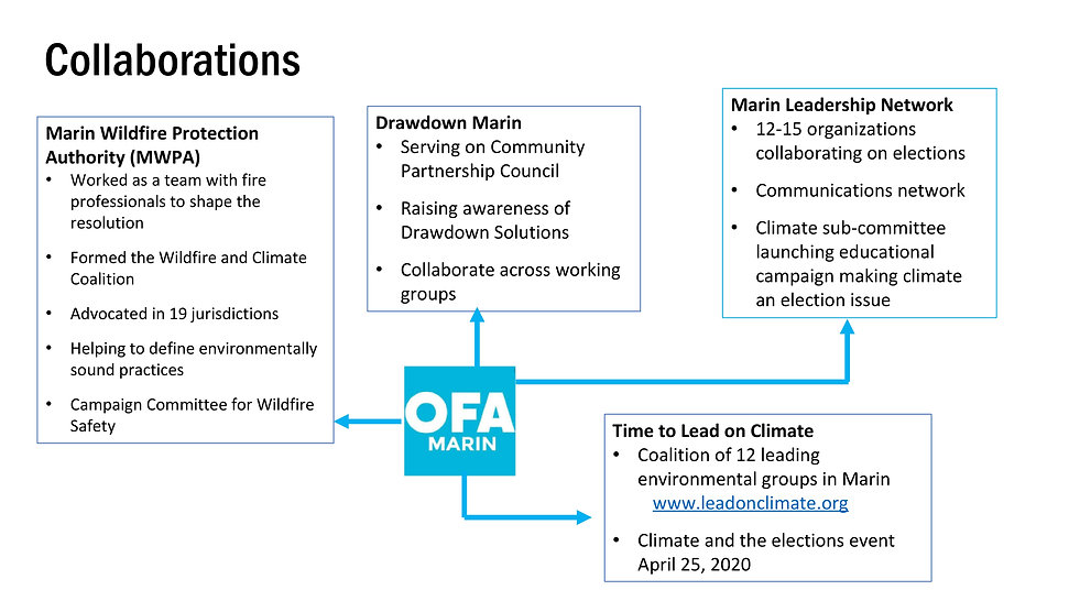 OFA Collaborations.jpg
