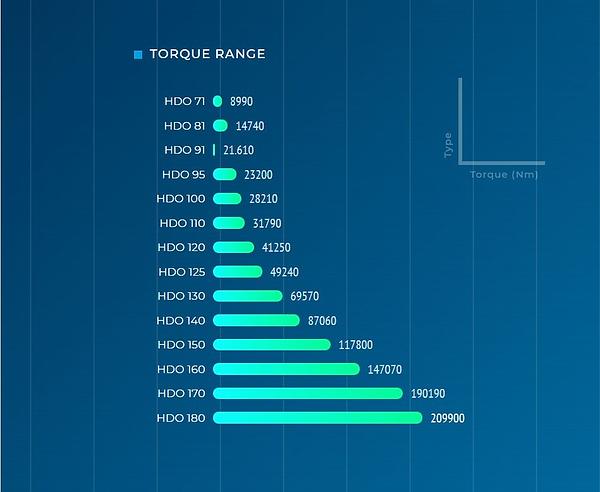 Torque range HDO Series.png
